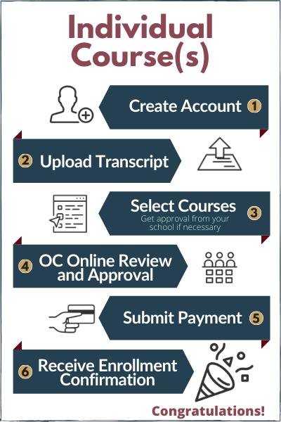 Oaks Christian Online Enrollment Infographic Individual